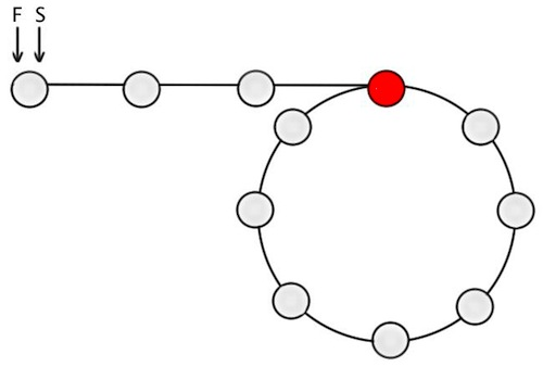 Figure-1: Circular linked list with S and F pointers at the start