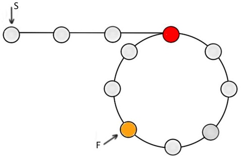 Figure-4: S at the start of linked list, F at the point they met. Both increment one at a time from here-on